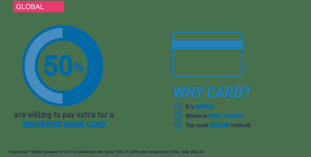 Biometric Bank Card