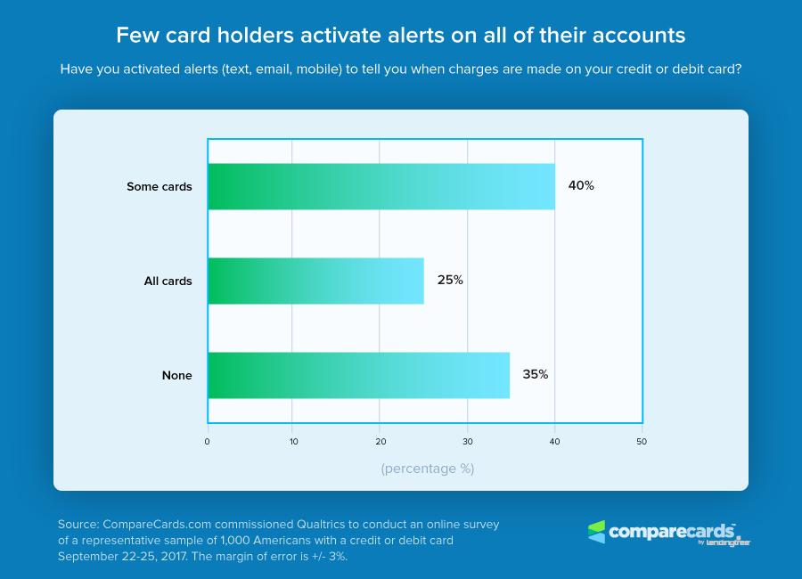 Card Alert Chart