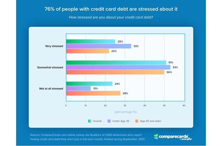 Credit Card Stress Chart