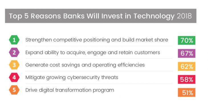 turner-little-bank-technology-2018