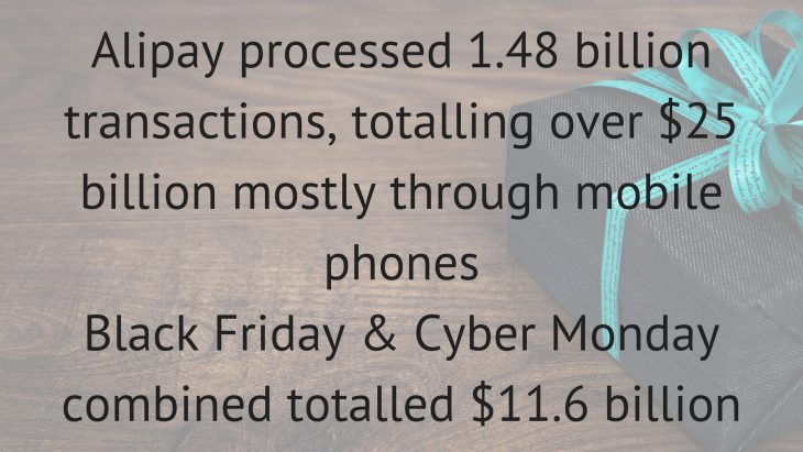 Alipay processed 1.48 billion transactions, totalling over $25 billion mostly through mobile phonesBlack Friday & Cyber Monday combined totalled $11.6 billion2