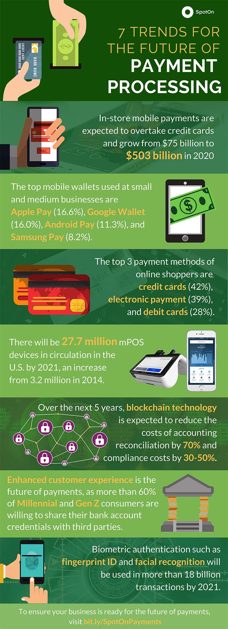 Infographic: Payments