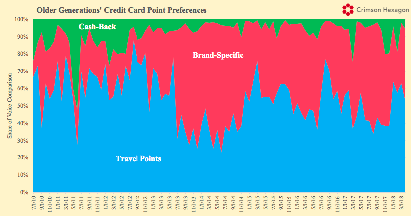 Older Generations' Credit Card Point Preferences