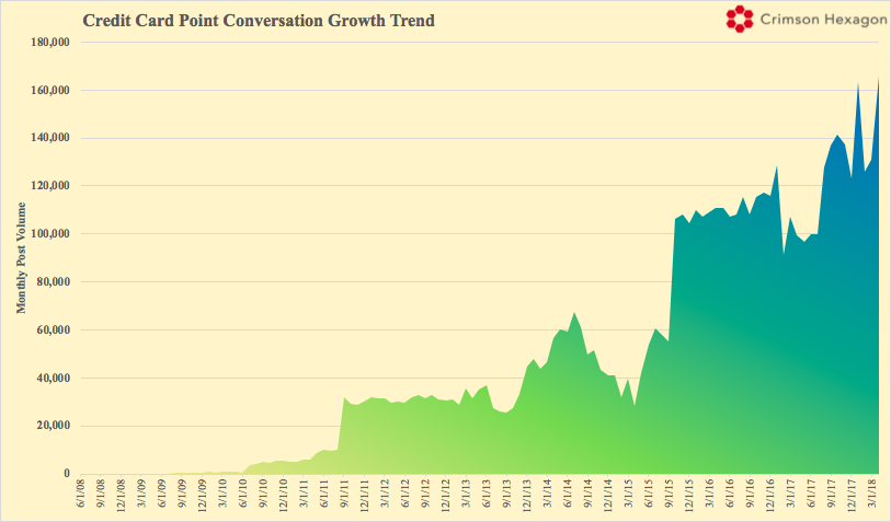 credit card point conversation growth