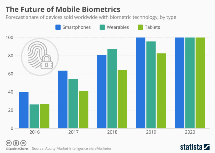 The future of Mobile Biometrics