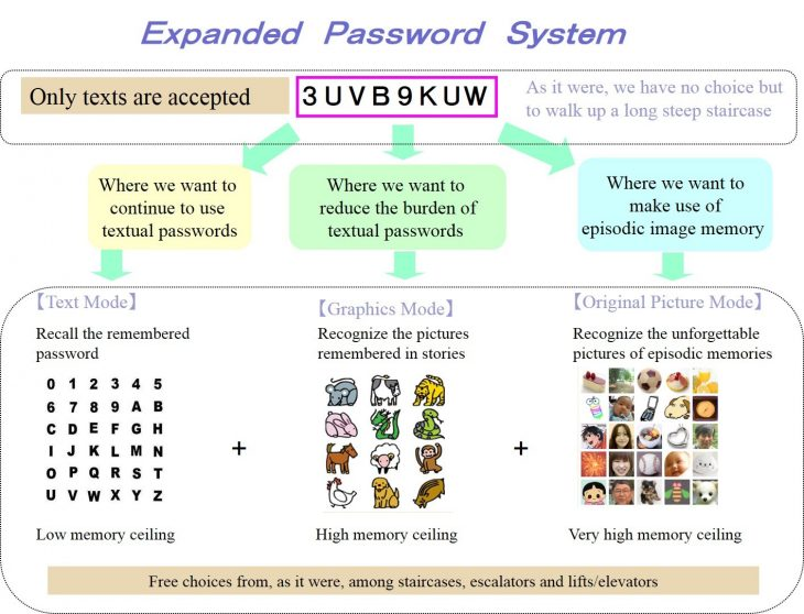 Expanded Password system matrix