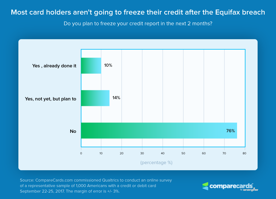 Credit Freez Chart