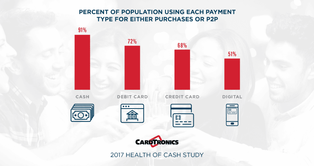 Precent of Population Using Each Payment Type