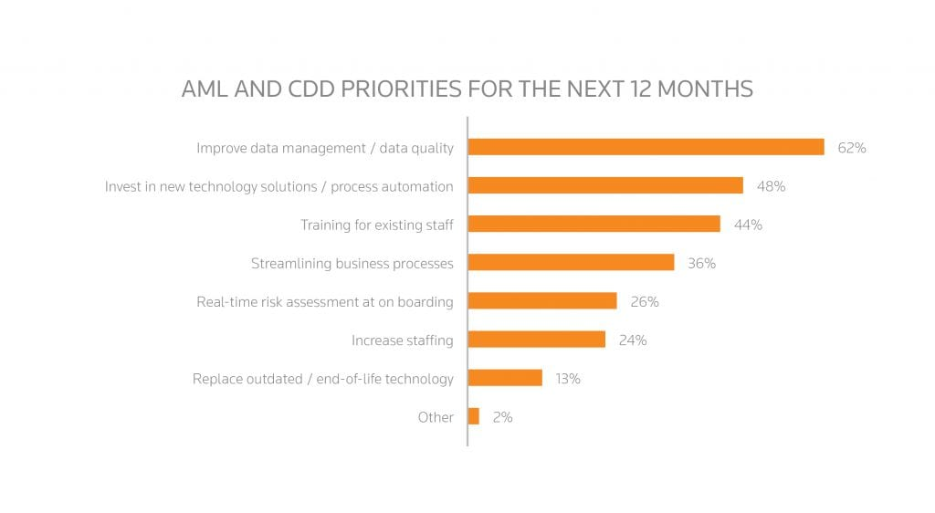 THR_CHART_AML_and_cdd_priorities_for_the_next_12_months