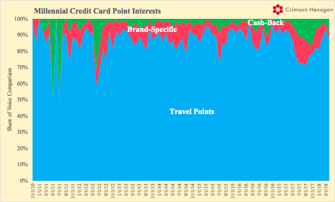 Millennial Credit Card Point Interests