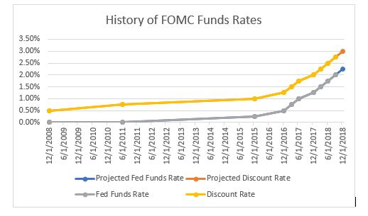 History of FOMC Funds Rates