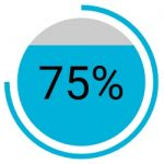 75 % fintech executives said their goal was to partner with established players rather than challenge them.