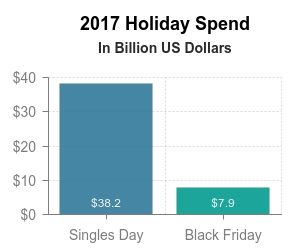 2017 Holiday spend