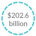 cross-border e-commerce in the U.S. is expected to reach $202.6 billion by 2021.