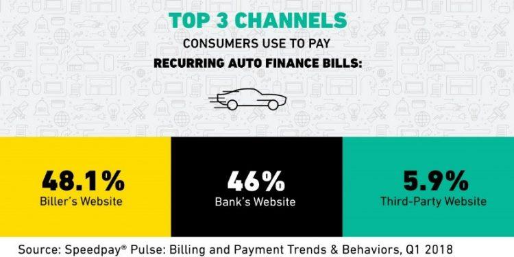 Recurring Auto finance bills