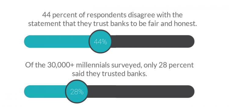Trust in banks