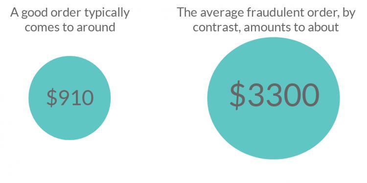 good transaction vs fraud