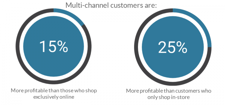 Multi-channel customers