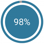 At Headliner, we see a 98% open rate and 35% click through rate on messages across our retail bots