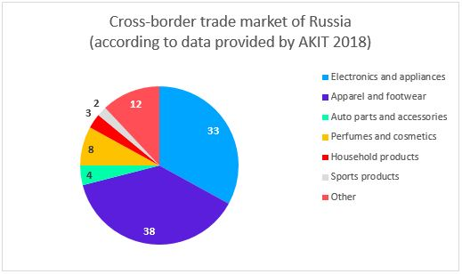cross-border trade market Russia