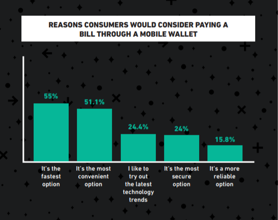 Reasons Consumer would consider paying a bill though a mobile wallet