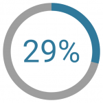 Supplier resistance is an important reason that only 29% of middle-market companies use portals.