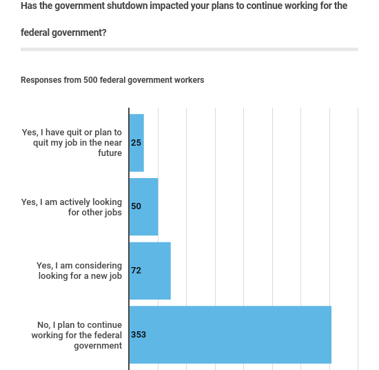 impact on working for the federal government