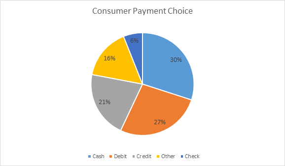 Consumer Payment Choice
