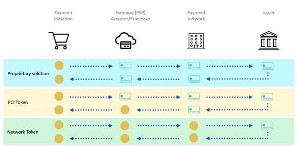 Network tokenization
