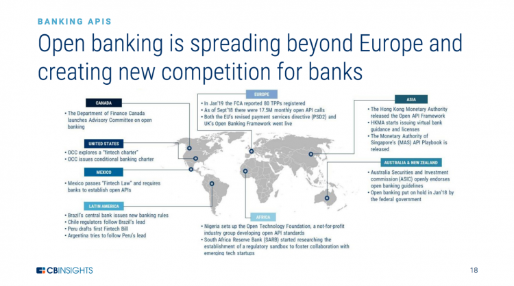 Open Banking Spreading