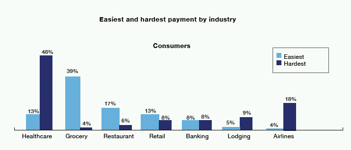 Payment industry