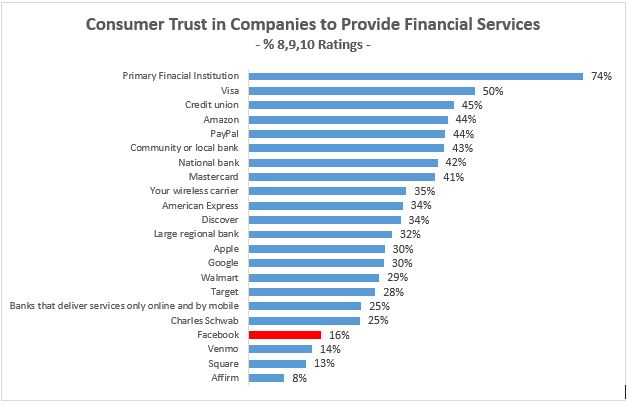 Q.6a How would you rate your trust and confidence in these companies to provide you with financial services (i.e. loans, deposits, or other types of accounts) and/or help you make payments? (10-point scale)