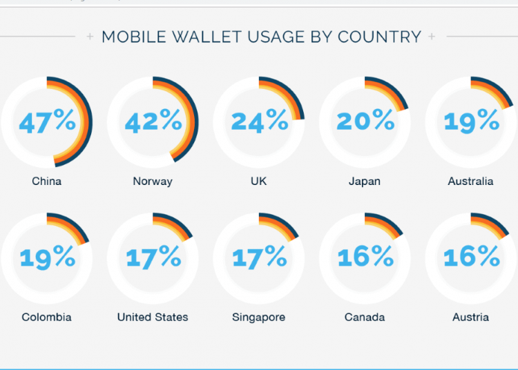 mobile wallet usage by country