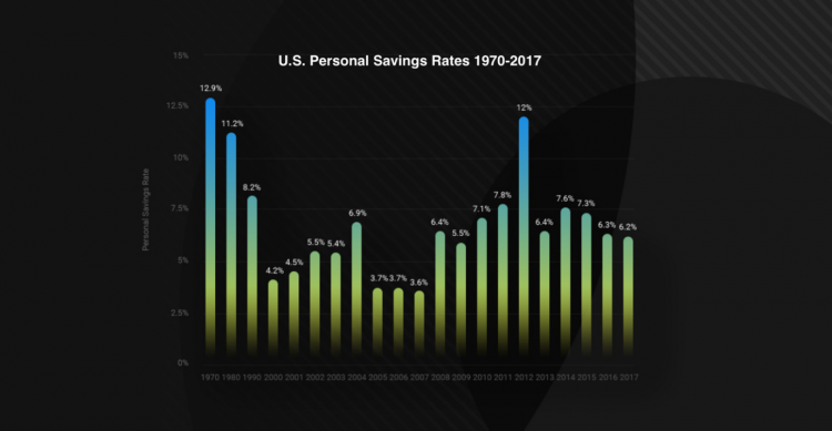 U.S. Personal Savings Rates