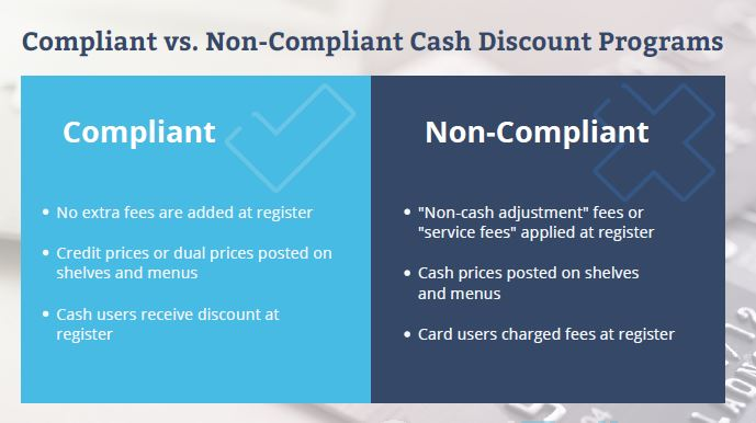 Compliant Cash Discount Programs and Surcharge Programs