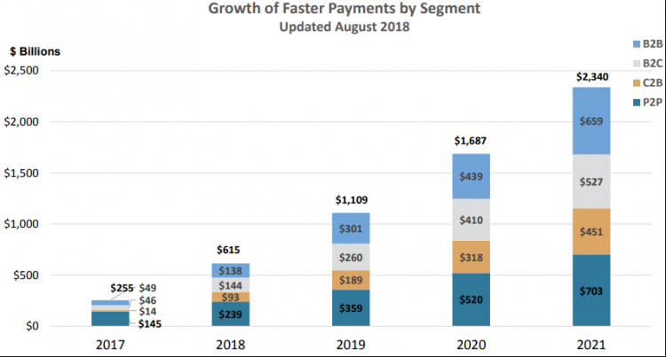Growth of Faster Payments by segment chart