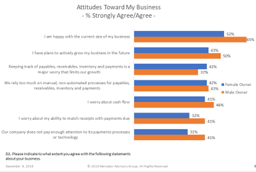How Male and Female Small Business Owners Differ in Running Their Businesses