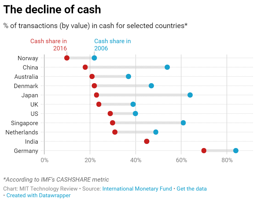 Cash Is Almost Dead. MIT Measures the Trend by Country and Warns ...