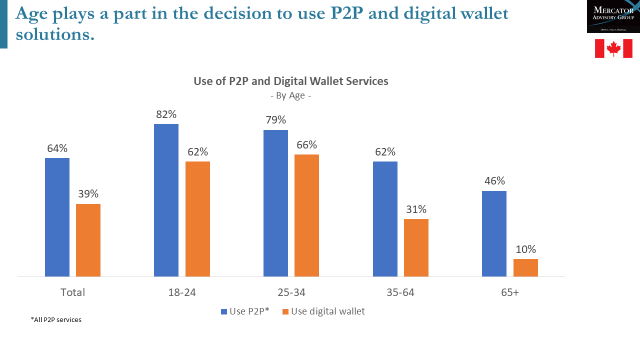 P2P Payments Go Mainstream in Canada